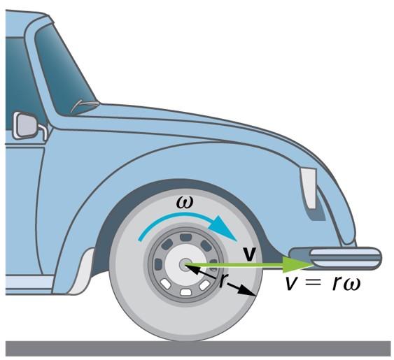 سرعت زاویه ای و خطی چرخ